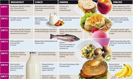 Diet Untuk Menurunkan Berat Badan nutrisi yang